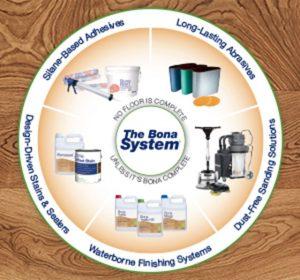 Pro Site Bona System 300x280