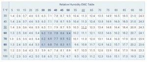Relative Humidity EMC Chart