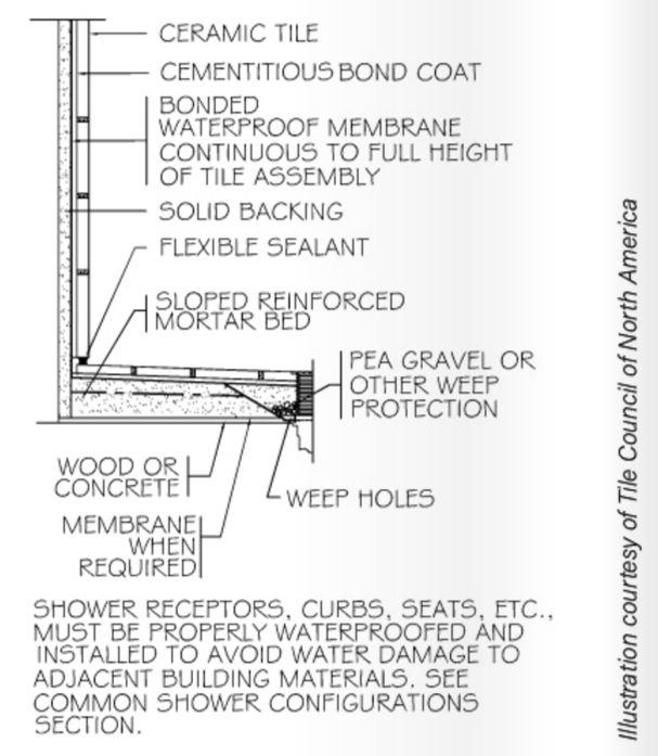 Detail B421 From Tcna Handbook