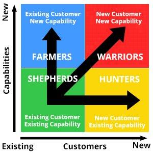 Business Practices: Warriors, Hunters, Farmers or Shepherds