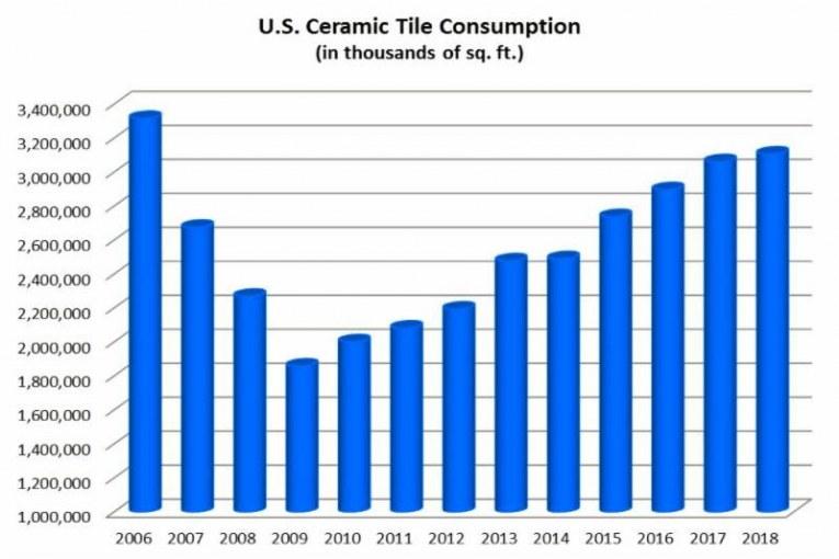 2018 U.S. Ceramic Tile Industry Update from TCNA