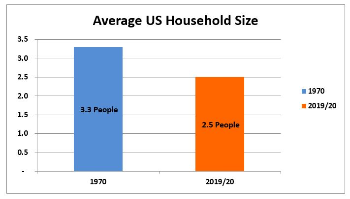 Average US Household Size