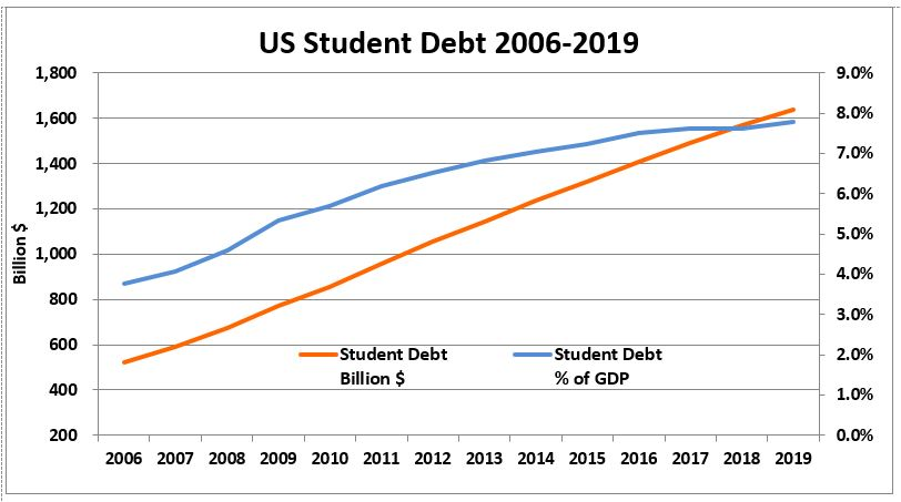 US Student Debt 2006-2019